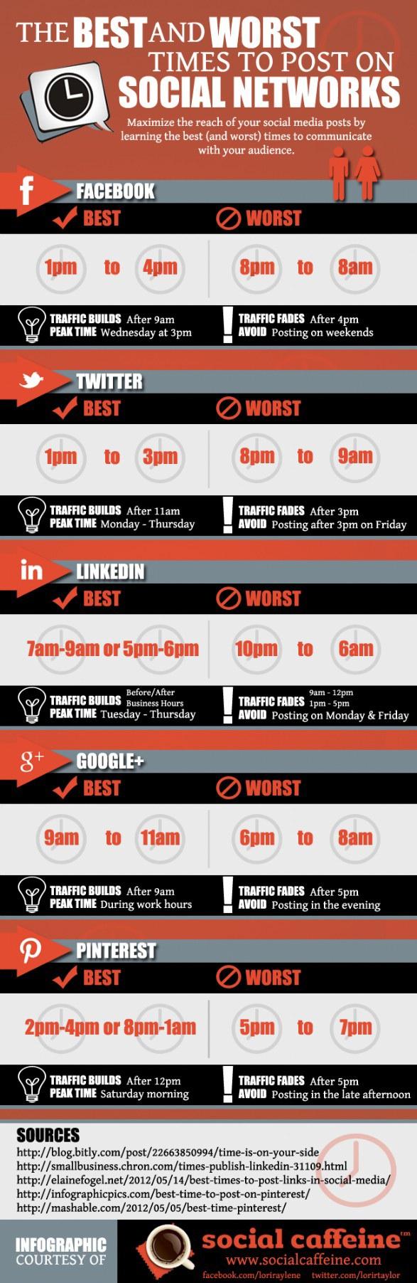 Infographie : Social Caffeine
