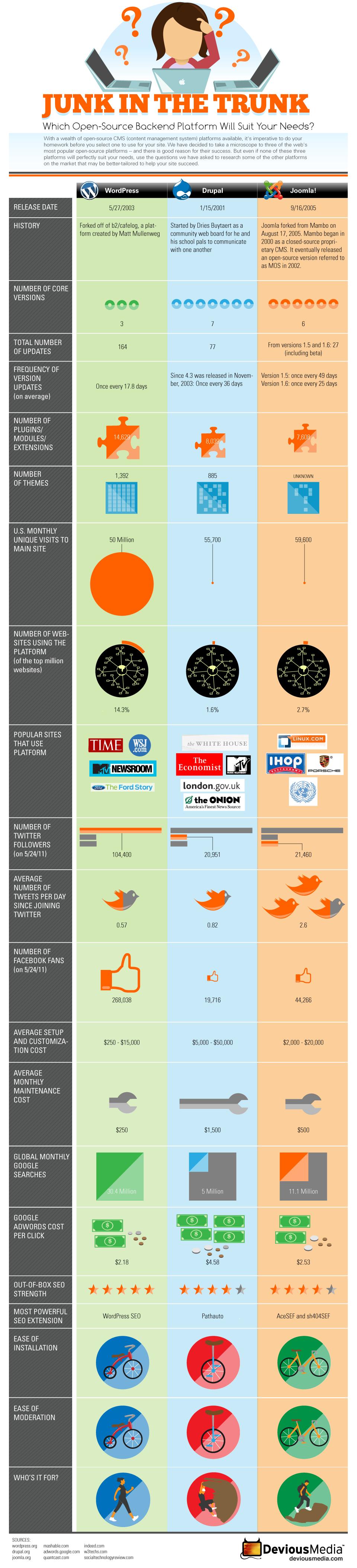 comparaison-des-CMS-JOomla-Wordpress-et-Drupal-
