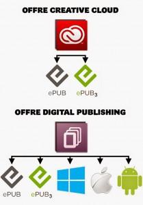 Digital Publishing Suite